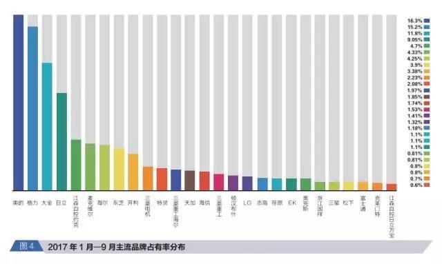 报告丨依旧稳健!2017年前三季度中央空调行业增长21.5%
