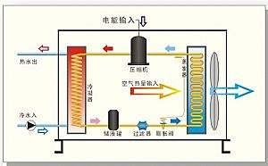 空气源热泵常见的问题及解析-晨皓控股