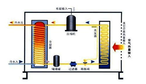 空气能采暖小知识:空气能热泵地暖介绍-晨皓控股