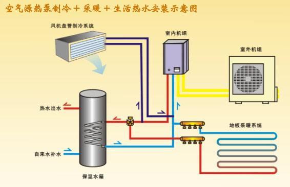 空气能采暖相关资料:热水供应、采暖、制冷-晨皓控股