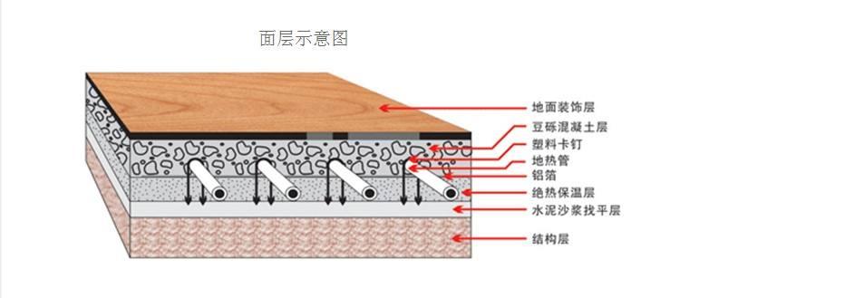 地暖安装方案:进口地暖管施工方法步骤介绍-晨皓控股